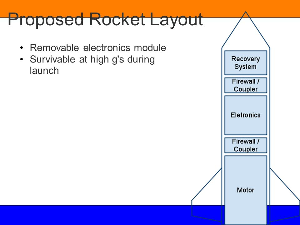 Proposed Rocket Layout Removable electronics module Survivable at high g's during launch