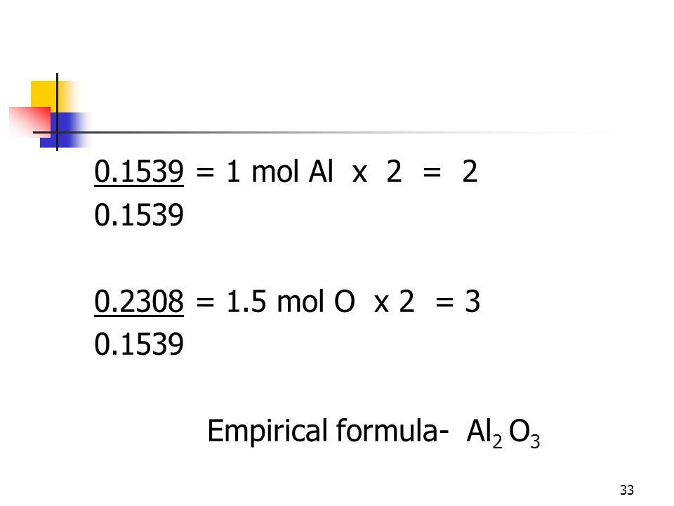 33 0.1539 = 1 mol Al x 2 = 2 0.1539 0.2308 = 1.5 mol O x 2 = 3 0.1539 Empirical formula- Al 2 O 3