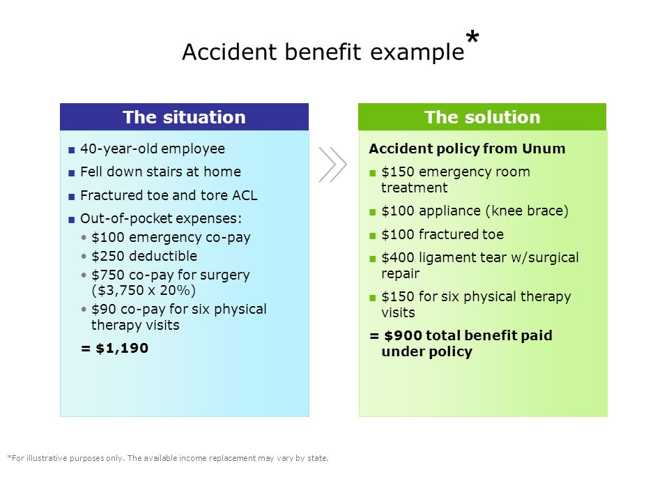 Accident benefit example * *For illustrative purposes only.