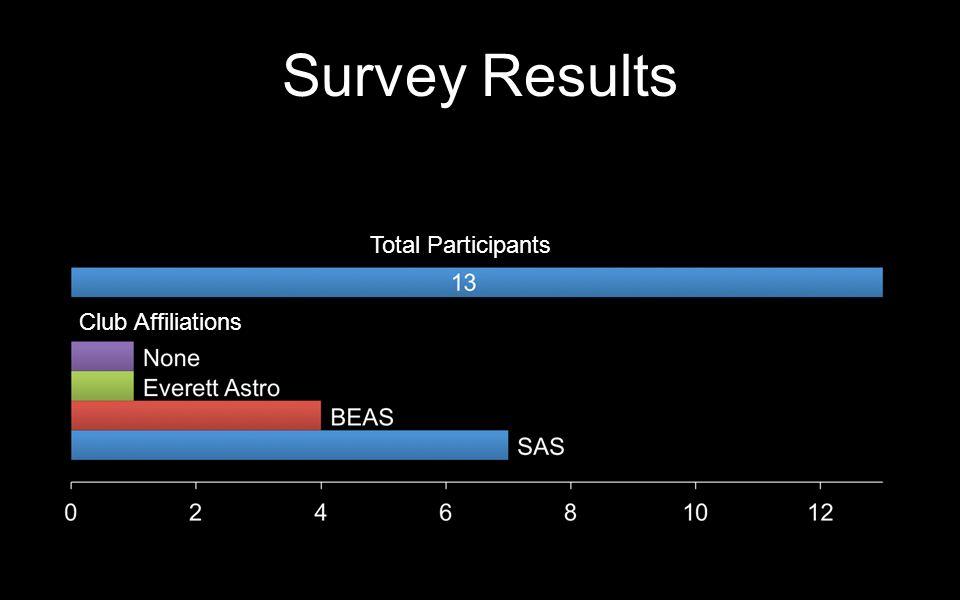 Survey Results Total Participants Club Affiliations