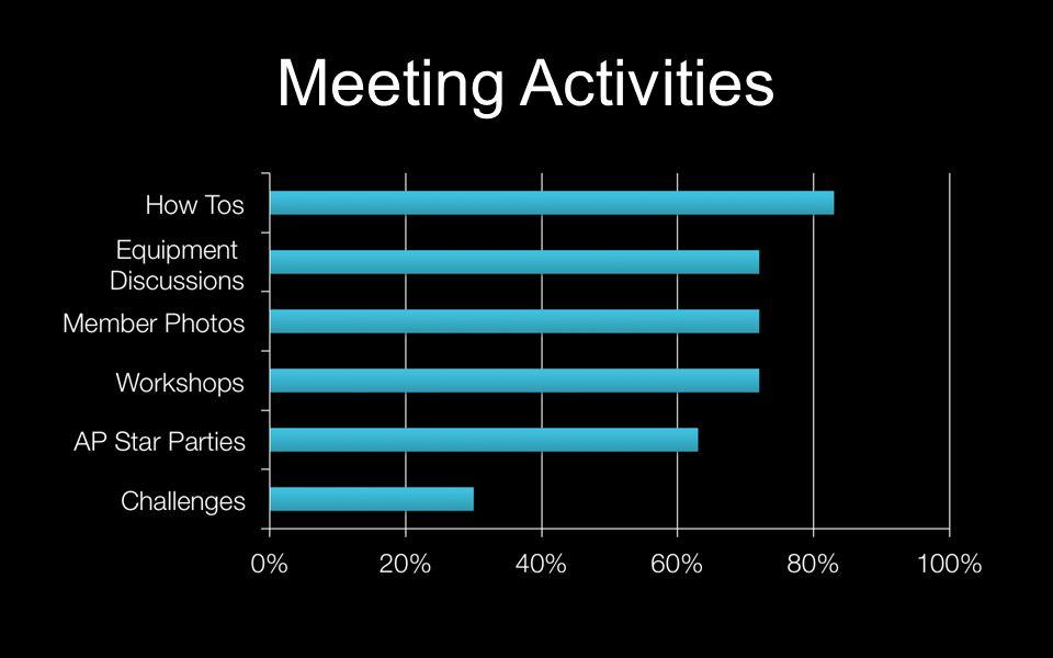 Meeting Activities