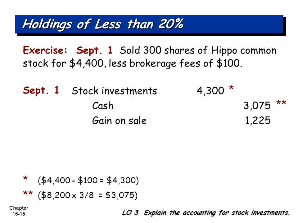 Chapter 16-15 Exercise: Sept. 1 Sold 300 shares of Hippo common stock for $4,400, less brokerage fees of $100. LO 3 Explain the accounting for stock i