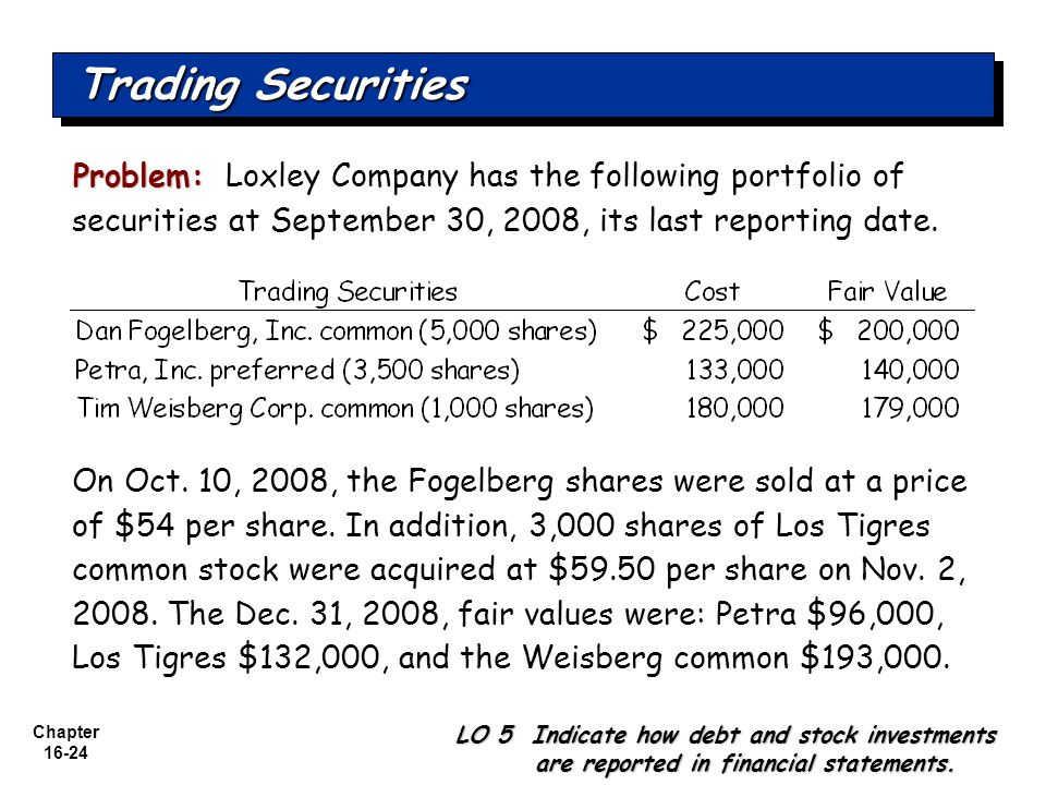 Chapter 16-24 Problem: Problem: Loxley Company has the following portfolio of securities at September 30, 2008, its last reporting date. Trading Secur