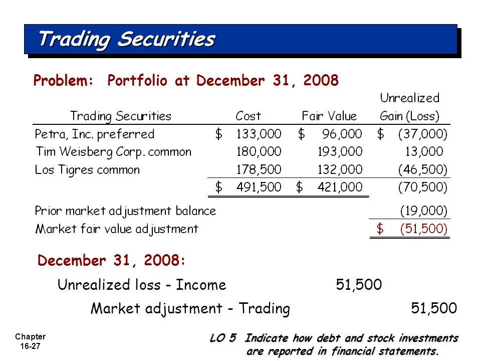 Chapter 16-27 Problem: Problem: Portfolio at December 31, 2008 Unrealized loss - Income51,500 Market adjustment - Trading 51,500 December 31, 2008: Tr