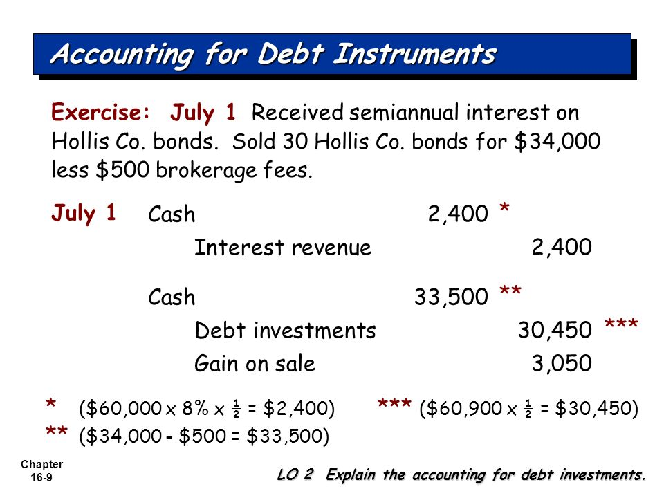 Chapter 16-9 Exercise: July 1 Received semiannual interest on Hollis Co. bonds. Sold 30 Hollis Co. bonds for $34,000 less $500 brokerage fees. Cash 2,
