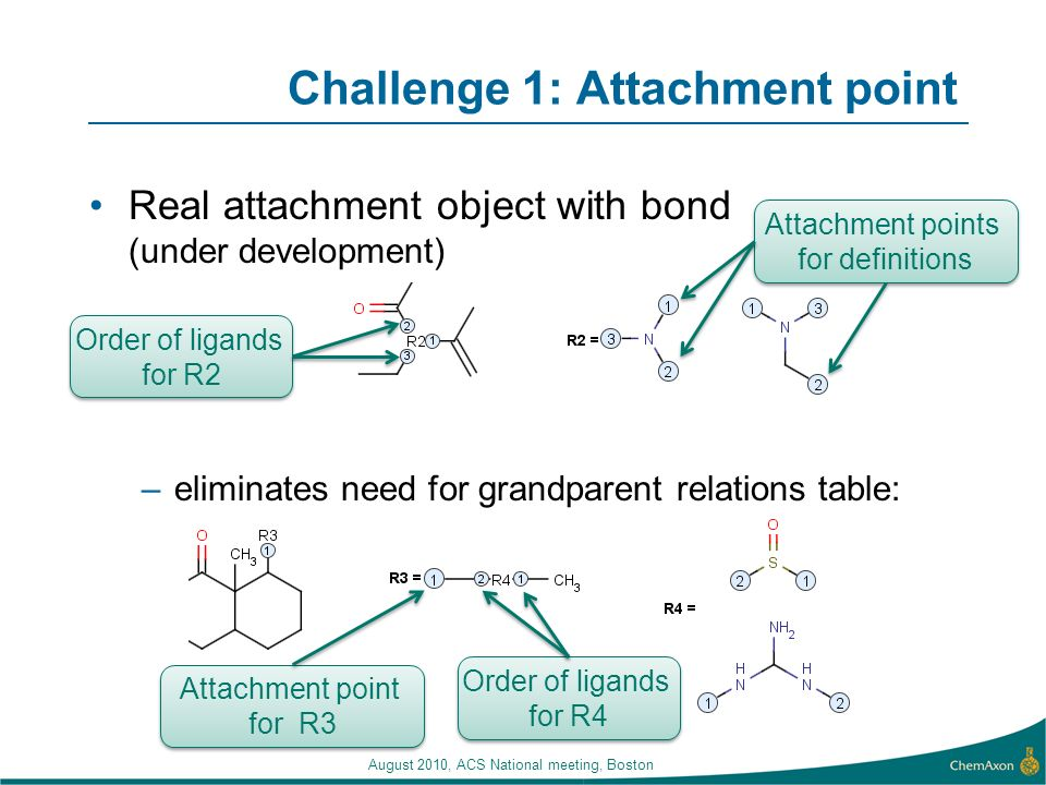 August 2010, ACS National meeting, Boston Challenge 1: Attachment point Real attachment object with bond (under development) –eliminates need for grandparent relations table: Order of ligands for R4 Attachment point for R3 Order of ligands for R2 Attachment points for definitions