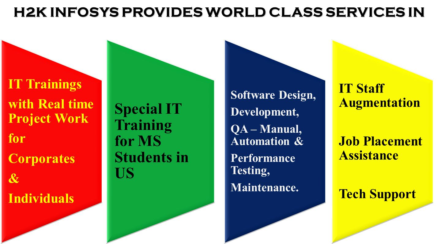 IT Trainings with Real time Project Work for Corporates & Individuals Special IT Training for MS Students in US Software Design, Development, QA – Manual, Automation & Performance Testing, Maintenance.