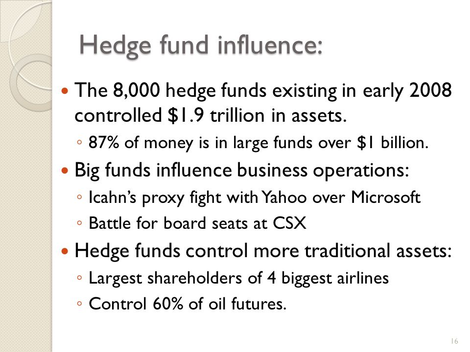 Hedge fund influence: The 8,000 hedge funds existing in early 2008 controlled $1.9 trillion in assets.