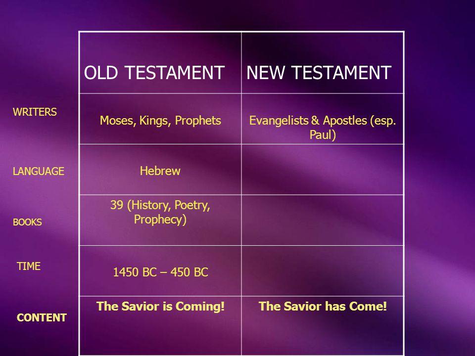 OLD TESTAMENTNEW TESTAMENT Moses, Kings, ProphetsEvangelists & Apostles (esp. Paul) Hebrew 39 (History, Poetry, Prophecy) 1450 BC – 450 BC The Savior
