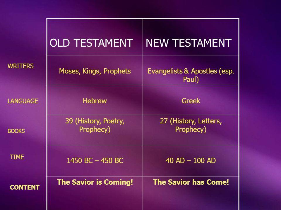 OLD TESTAMENTNEW TESTAMENT Moses, Kings, ProphetsEvangelists & Apostles (esp. Paul) HebrewGreek 39 (History, Poetry, Prophecy) 27 (History, Letters, P