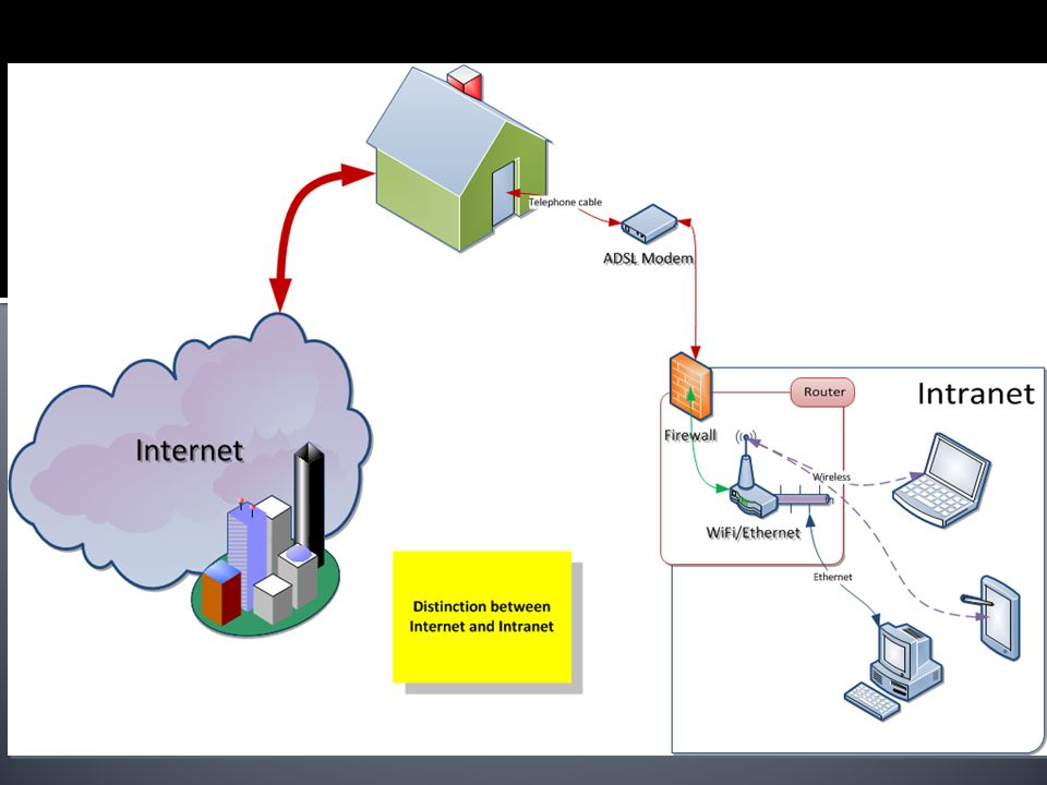 Distinction between Internet and Intranet.