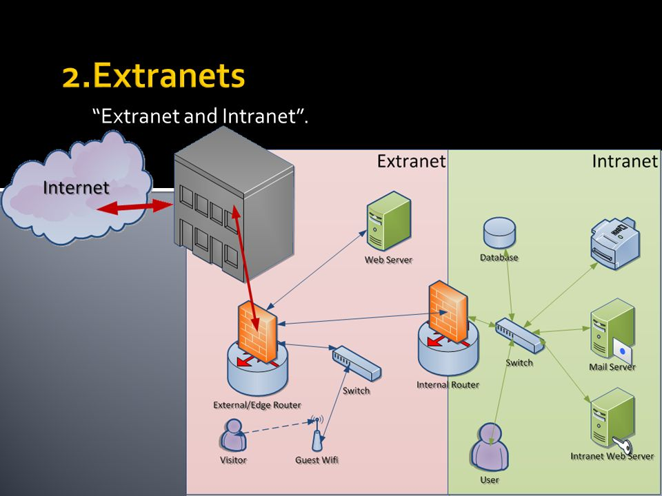 Extranet and Intranet.