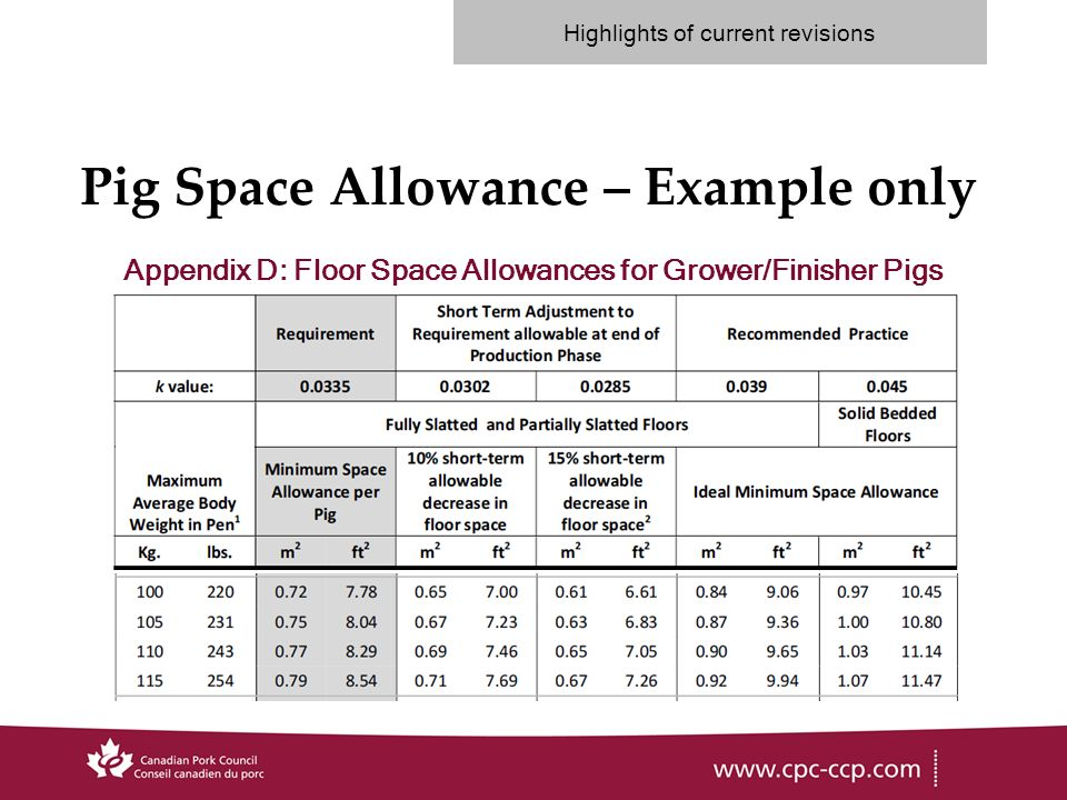 Pig Space Allowance – Example only Appendix D: Floor Space Allowances for Grower/Finisher Pigs Highlights of current revisions