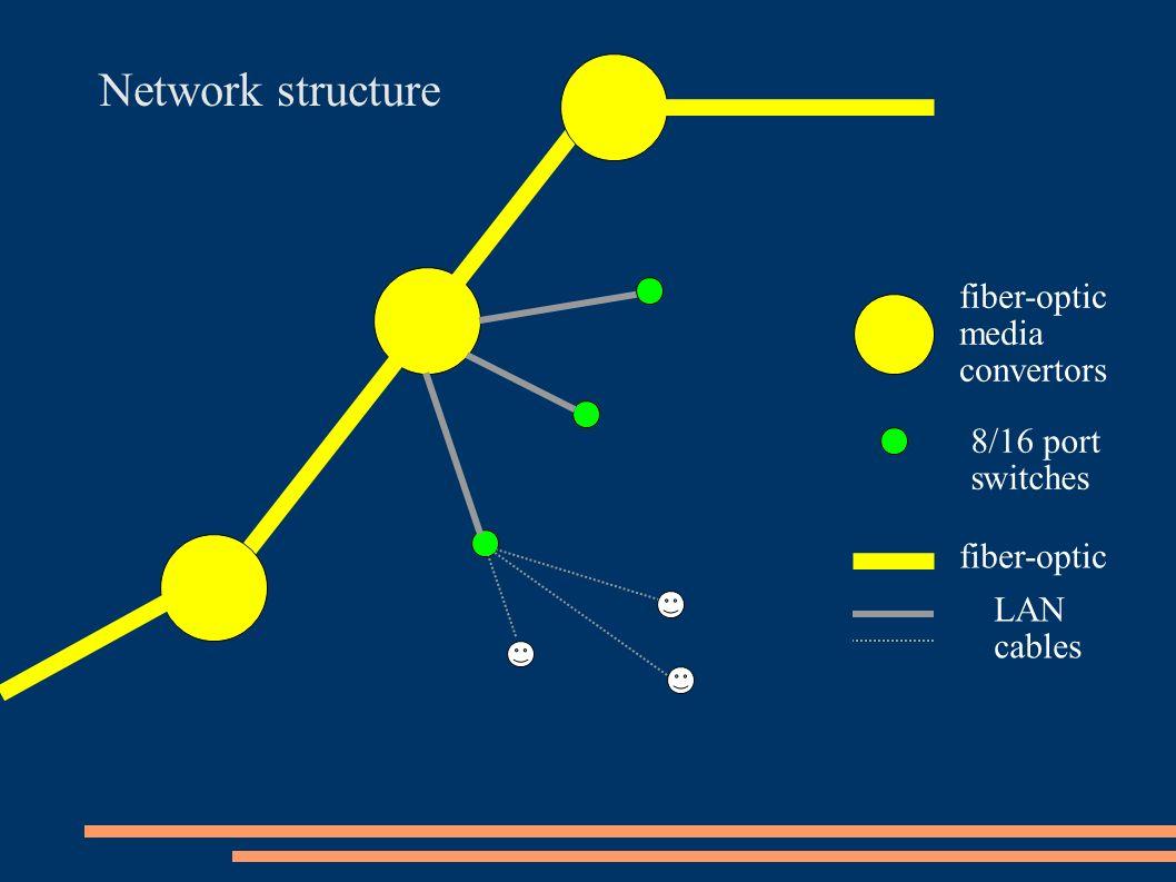 Network structure 8/16 port switches fiber-optic media convertors fiber-optic LAN cables