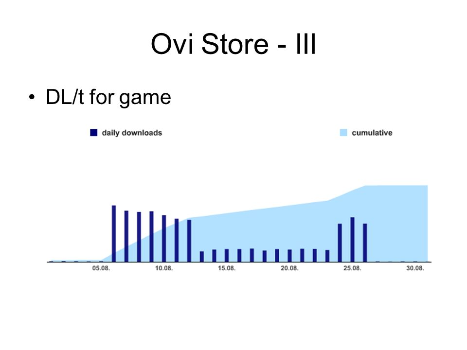 Ovi Store - III DL/t for game