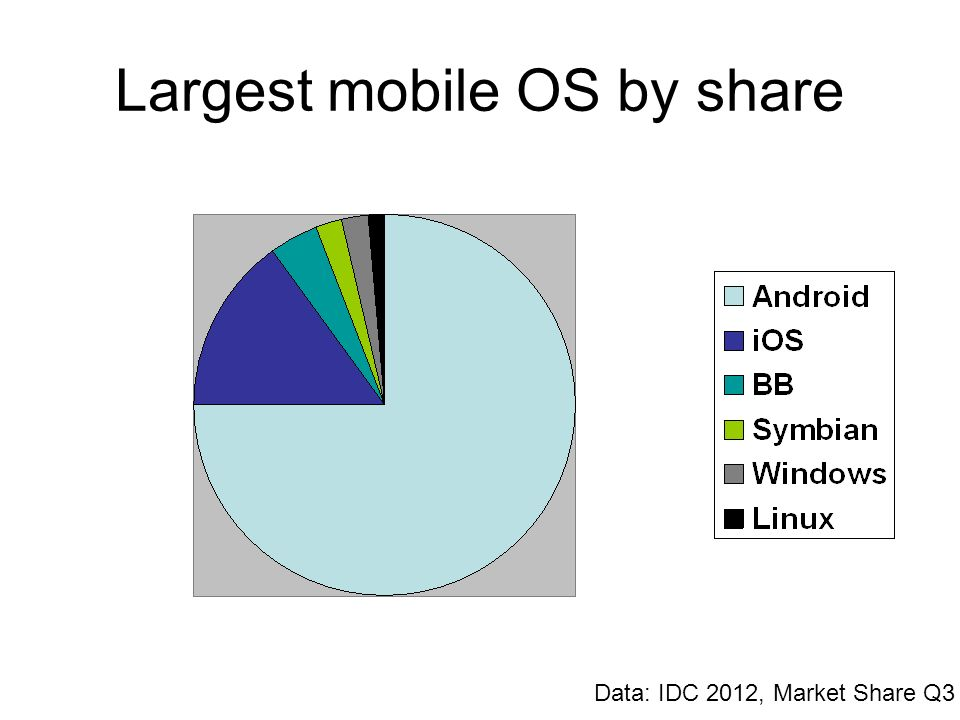Largest mobile OS by share Data: IDC 2012, Market Share Q3
