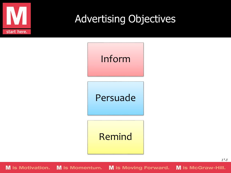 Advertising Objectives Inform Persuade Remind 17-5