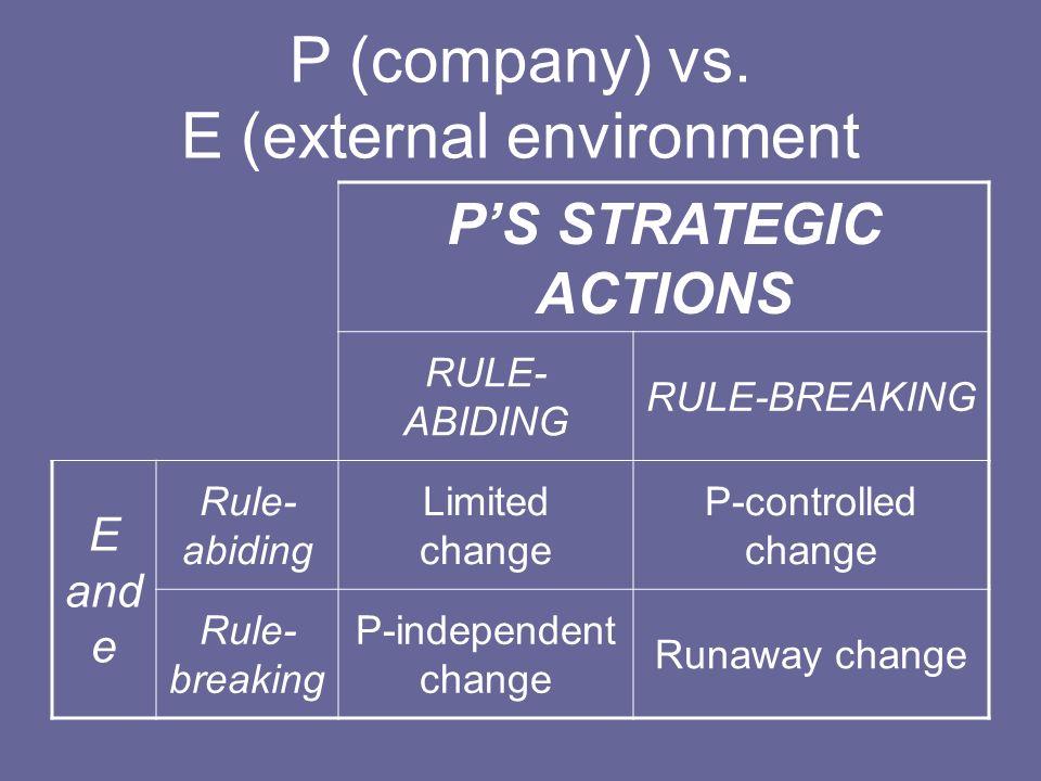P (company) vs. E (external environment PS STRATEGIC ACTIONS RULE- ABIDING RULE-BREAKING E and e Rule- abiding Limited change P-controlled change Rule