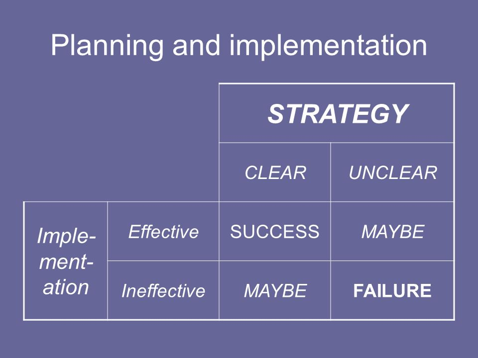 Planning and implementation STRATEGY CLEARUNCLEAR Imple- ment- ation EffectiveSUCCESSMAYBE IneffectiveMAYBEFAILURE