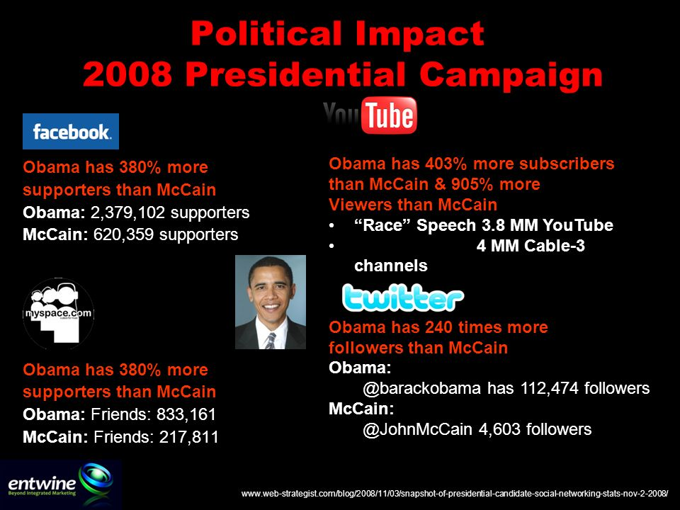 Political Impact 2008 Presidential Campaign Obama has 380% more supporters than McCain Obama: 2,379,102 supporters McCain: 620,359 supporters Obama has 380% more supporters than McCain Obama: Friends: 833,161 McCain: Friends: 217,811 Obama has 403% more subscribers than McCain & 905% more Viewers than McCain Race Speech 3.8 MM YouTube 4 MM Cable-3 channels Obama has 240 times more followers than McCain Obama: @barackobama has 112,474 followers McCain: @JohnMcCain 4,603 followers www.web-strategist.com/blog/2008/11/03/snapshot-of-presidential-candidate-social-networking-stats-nov-2-2008/