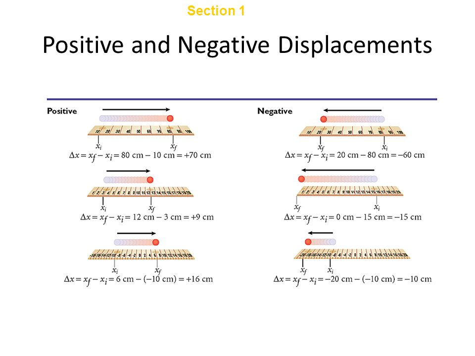Chapter 2 Average Velocity Average velocity is the total displacement divided by the time interval during which the displacement occurred.