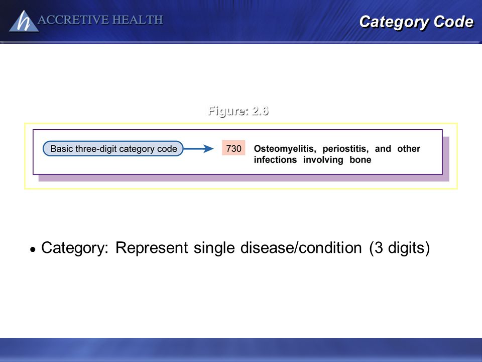 Category Code Category: Represent single disease/condition (3 digits) Figure: 2.6 Modified from Buck CJ: 2011 ICD-9-CM for Hospitals, Volumes 1, 2, &