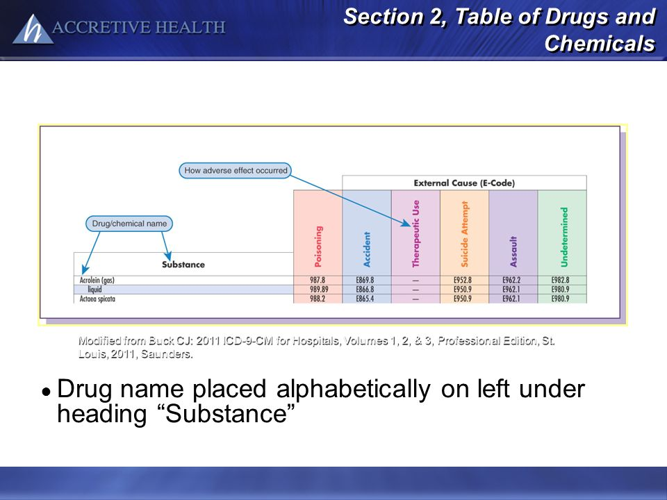 Section 2, Table of Drugs and Chemicals Drug name placed alphabetically on left under heading Substance Modified from Buck CJ: 2011 ICD-9-CM for Hospi