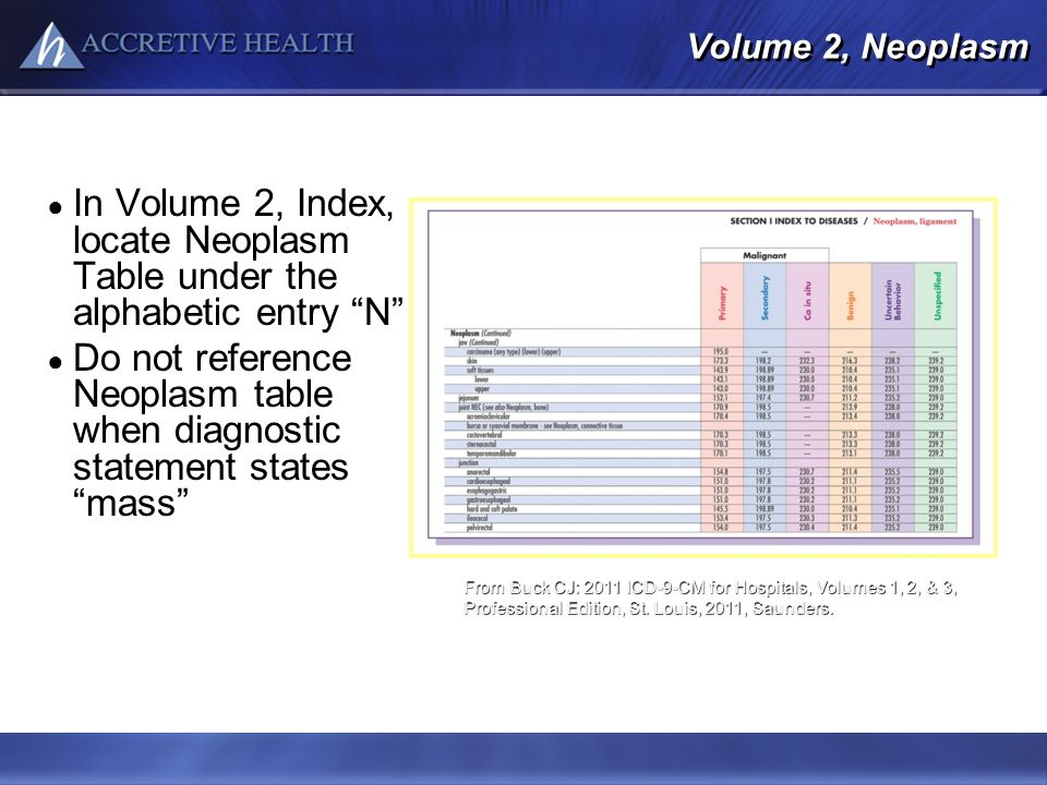 Volume 2, Neoplasm In Volume 2, Index, locate Neoplasm Table under the alphabetic entry N Do not reference Neoplasm table when diagnostic statement st
