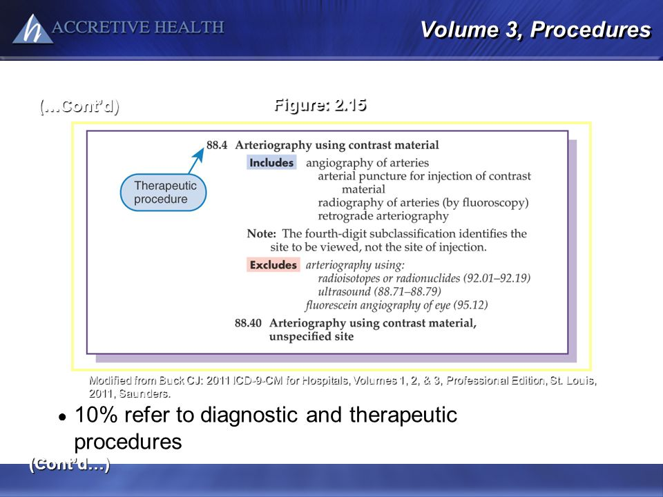 Volume 3, Procedures 10% refer to diagnostic and therapeutic procedures (Contd…) (…Contd) Figure: 2.15 Modified from Buck CJ: 2011 ICD-9-CM for Hospit