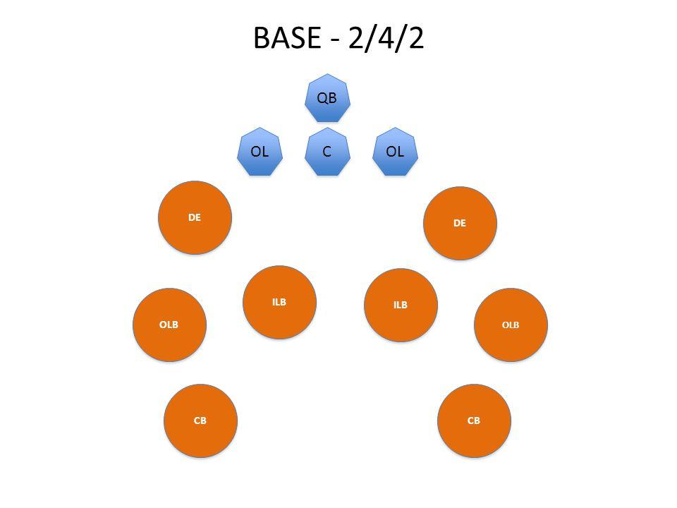 BASE - 2/4/2 DE ILB DE OLB CB OLB CB C C QB OL MANICKCB