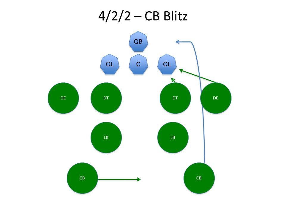 4/2/2 – CB Blitz C C QB OL C C QB OL DE DT DE CB LB CB