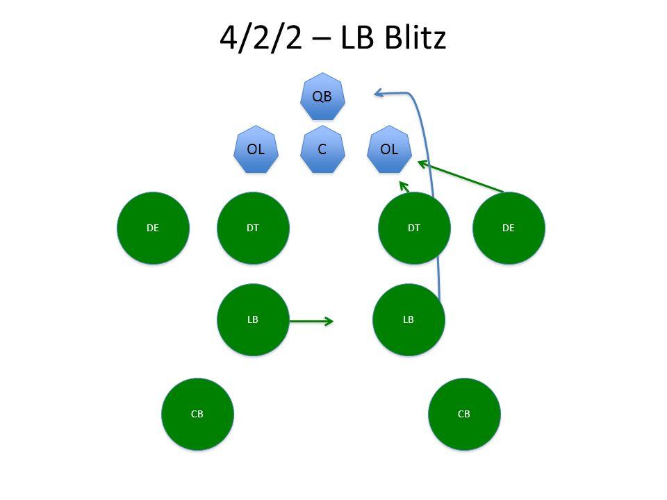 4/2/2 – LB Blitz C C QB OL DE DT DE CB LB CB