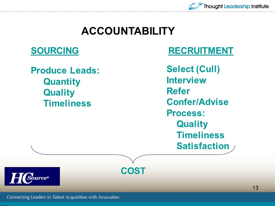 HC Source ® 13 ACCOUNTABILITY SOURCINGRECRUITMENT Select (Cull) Interview Refer Confer/Advise Process: Quality Timeliness Satisfaction Produce Leads: