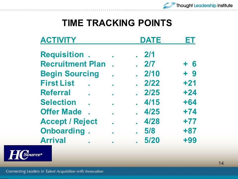 HC Source ® 14 ACTIVITY DATE ET Requisition... 2/1 Recruitment Plan.. 2/7+ 6 Begin Sourcing.. 2/10+ 9 First List... 2/22+21 Referral... 2/25+24 Select