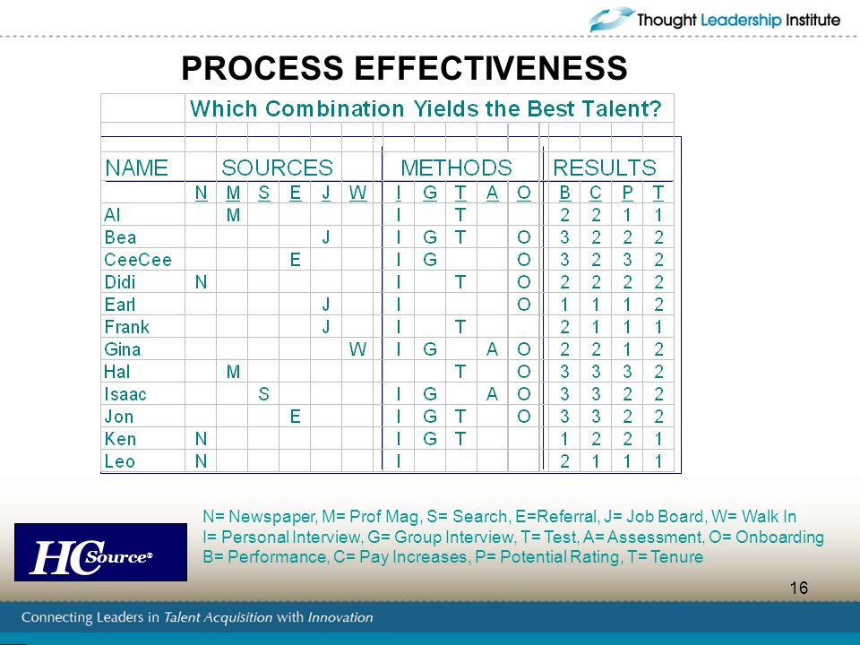 HC Source ® 16 PROCESS EFFECTIVENESS N= Newspaper, M= Prof Mag, S= Search, E=Referral, J= Job Board, W= Walk In I= Personal Interview, G= Group Interv