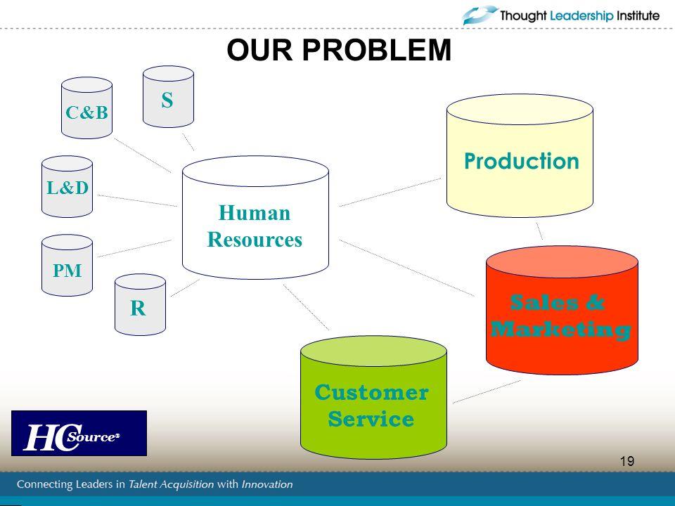 HC Source ® 19 OUR PROBLEM Human Resources Production Sales & Marketing Customer Service S C&B PM L&D R