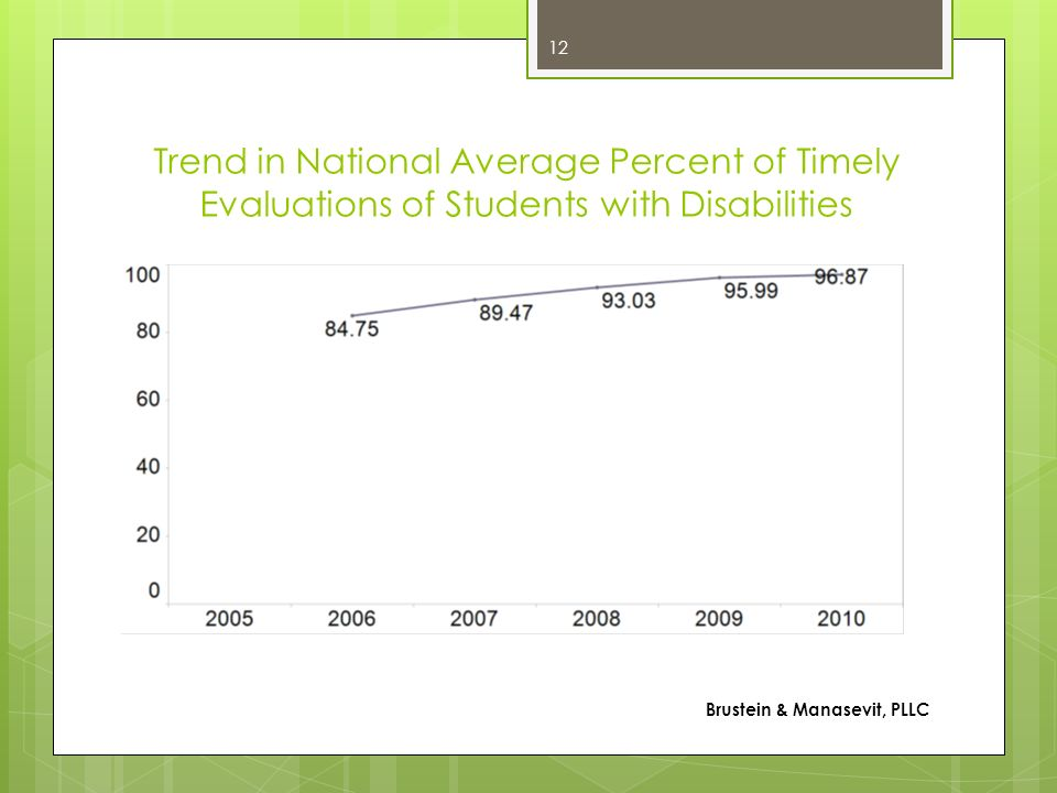 Trend in National Average Percent of Timely Evaluations of Students with Disabilities Brustein & Manasevit, PLLC 12