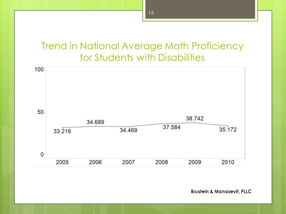 Trend in National Average Math Proficiency for Students with Disabilities Brustein & Manasevit, PLLC 15