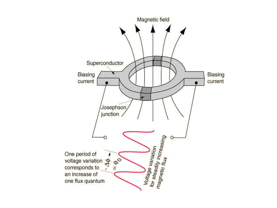 Construction : Consists of superconducting ring having magnetic fields of quantum values(1,2,3..) Placed in between the two josephson junctions