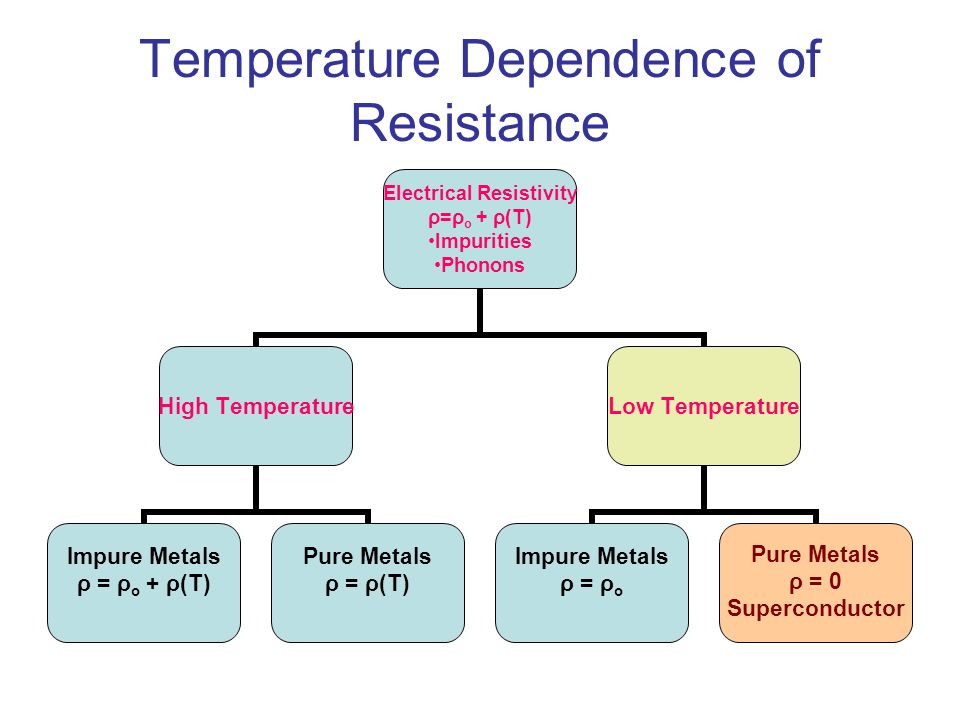 Temperature Dependence of Resistance Electrical Resistivity ρ=ρo + ρ(T) Impurities Phonons High Temperature Impure Metals ρ = ρo + ρ(T) Pure Metals ρ