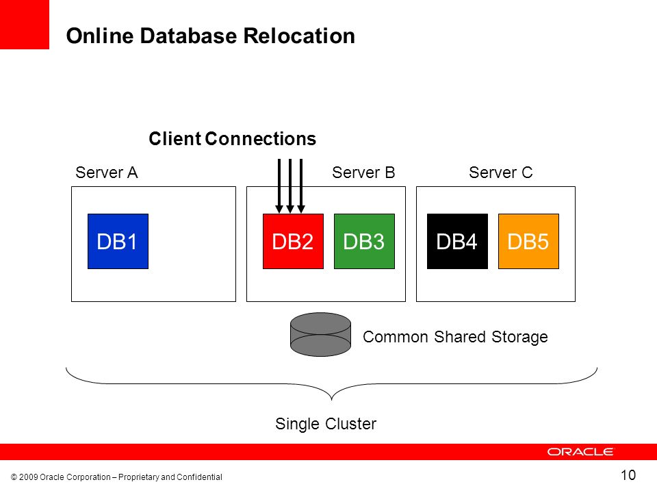© 2009 Oracle Corporation – Proprietary and Confidential 10 Online Database Relocation DB1 Common Shared Storage Single Cluster DB2DB4DB5DB3 Client Connections Server AServer BServer C
