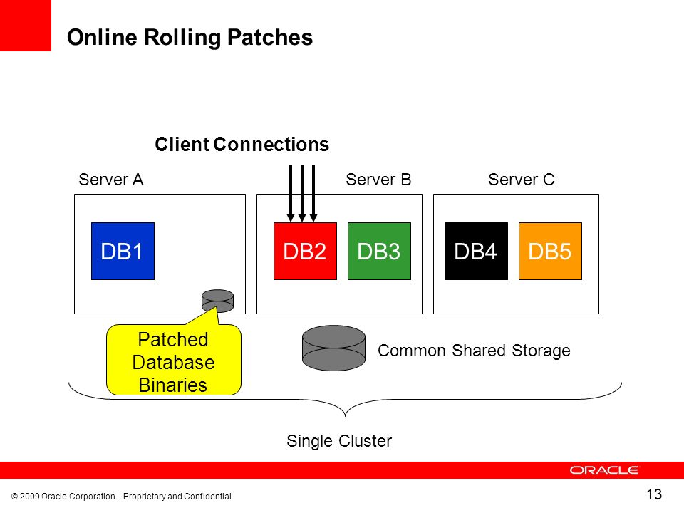 © 2009 Oracle Corporation – Proprietary and Confidential 13 Online Rolling Patches DB1 Common Shared Storage Single Cluster DB2DB4DB5DB3 Client Connections Server AServer BServer C Patched Database Binaries