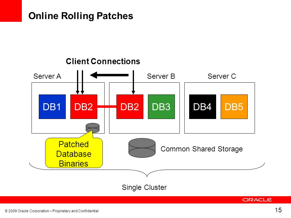 © 2009 Oracle Corporation – Proprietary and Confidential 15 Online Rolling Patches DB1DB2 Common Shared Storage Single Cluster DB2DB4DB5DB3 Client Connections Server AServer BServer C Patched Database Binaries