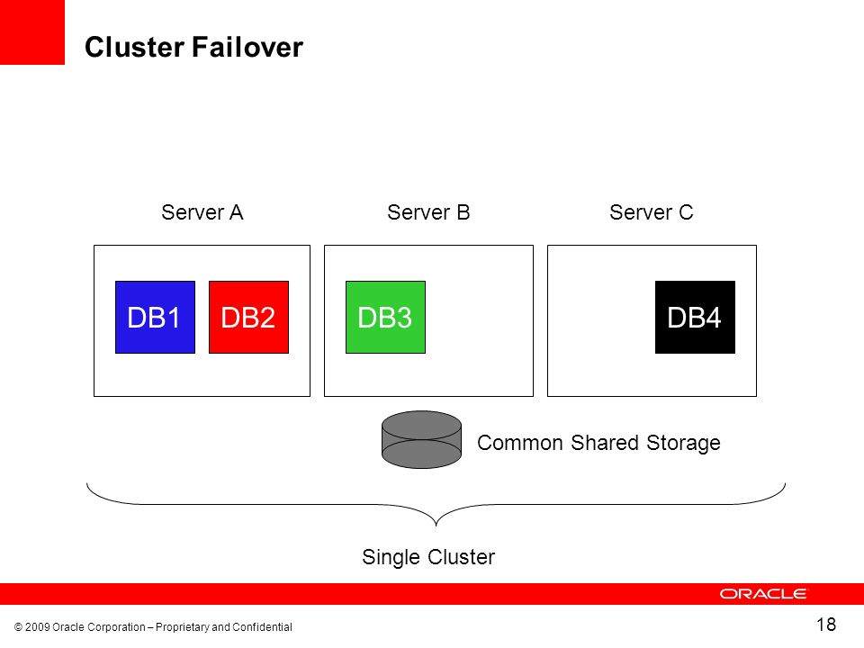 © 2009 Oracle Corporation – Proprietary and Confidential 18 Cluster Failover DB1DB2 Server A Common Shared Storage Single Cluster DB3DB4 Server BServer C
