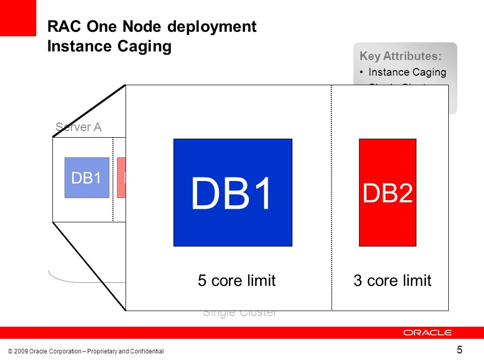 © 2009 Oracle Corporation – Proprietary and Confidential 5 RAC One Node deployment Instance Caging Common Shared Storage Single Cluster DB4DB5DB3 Server BServer C DB1DB2 Server A Key Attributes: Instance Caging Single Cluster Shared storage DB1 DB2 5 core limit3 core limit