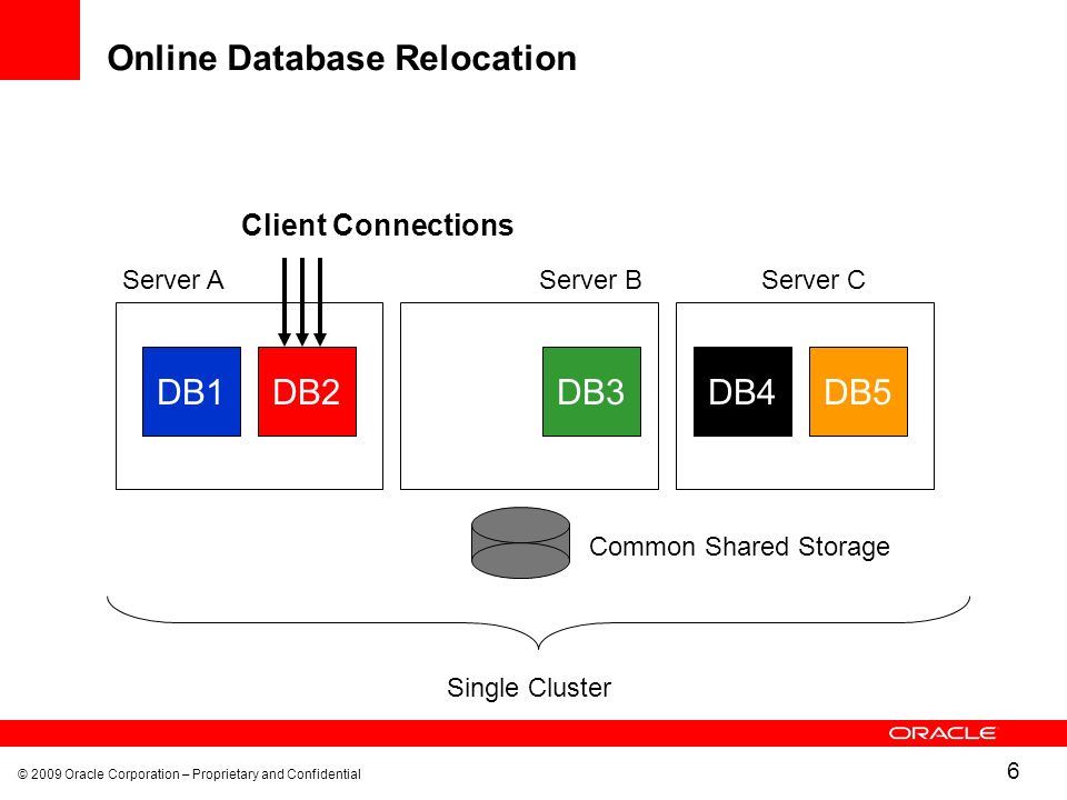© 2009 Oracle Corporation – Proprietary and Confidential 6 Online Database Relocation DB1DB2 Common Shared Storage Single Cluster DB4DB5DB3 Client Connections Server AServer BServer C