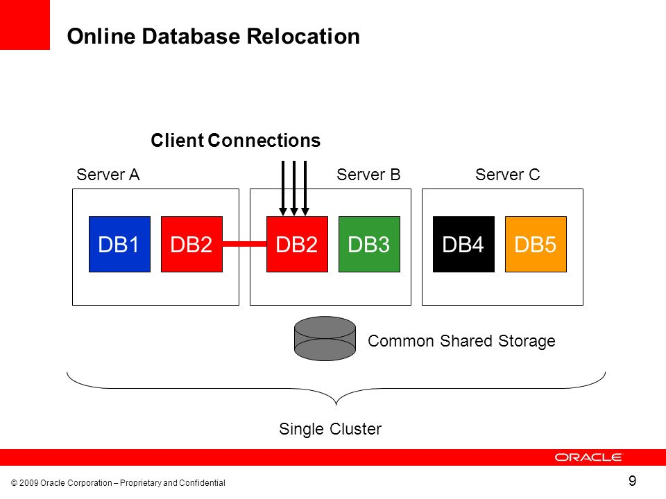 © 2009 Oracle Corporation – Proprietary and Confidential 9 Online Database Relocation DB1DB2 Common Shared Storage Single Cluster DB2DB4DB5DB3 Client Connections Server AServer BServer C