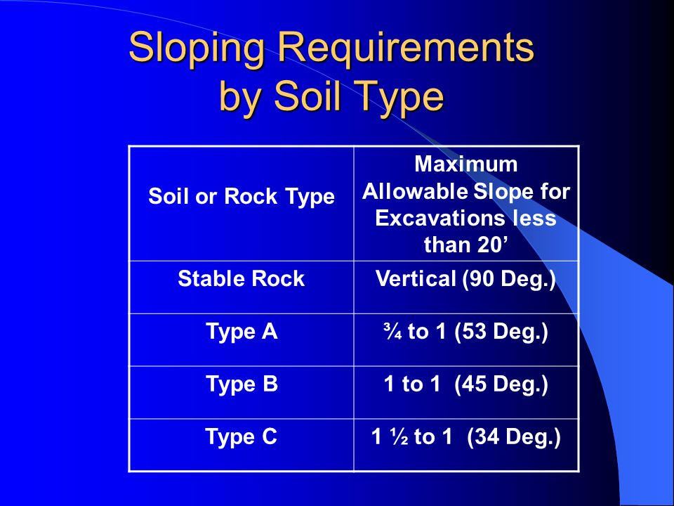 Sloping Requirements by Soil Type Soil or Rock Type Maximum Allowable Slope for Excavations less than 20 Stable RockVertical (90 Deg.) Type A¾ to 1 (5