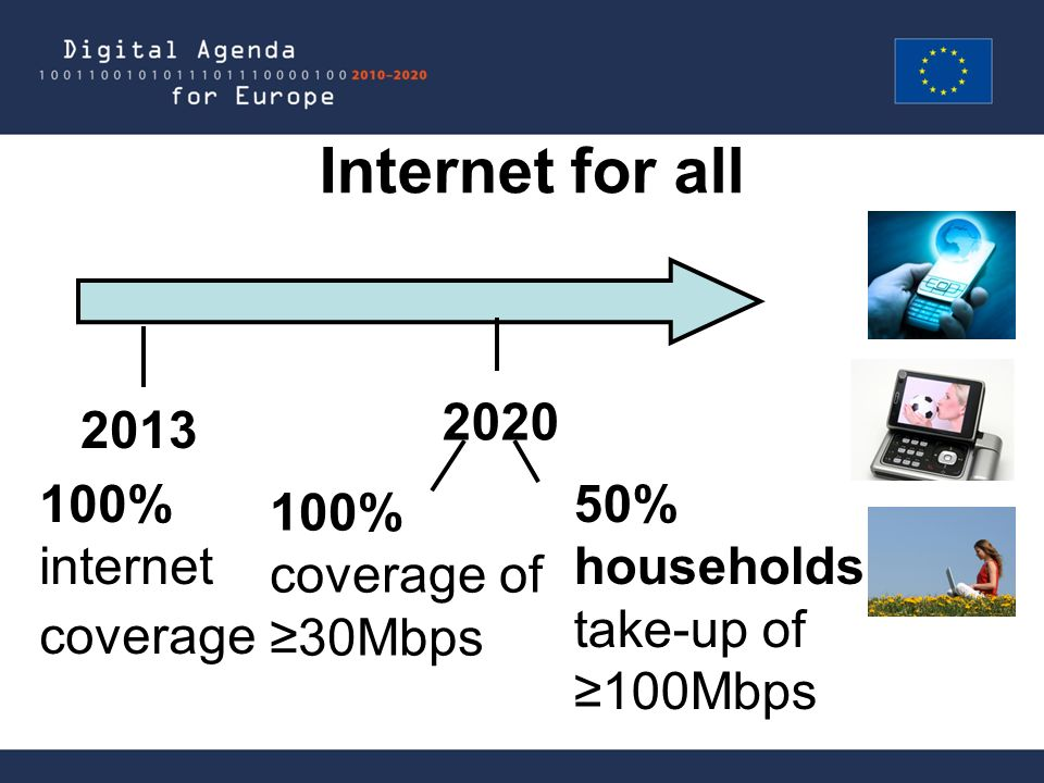 Internet for all 2020 2013 100% coverage of 30Mbps 100% internet coverage 50% households take-up of 100Mbps