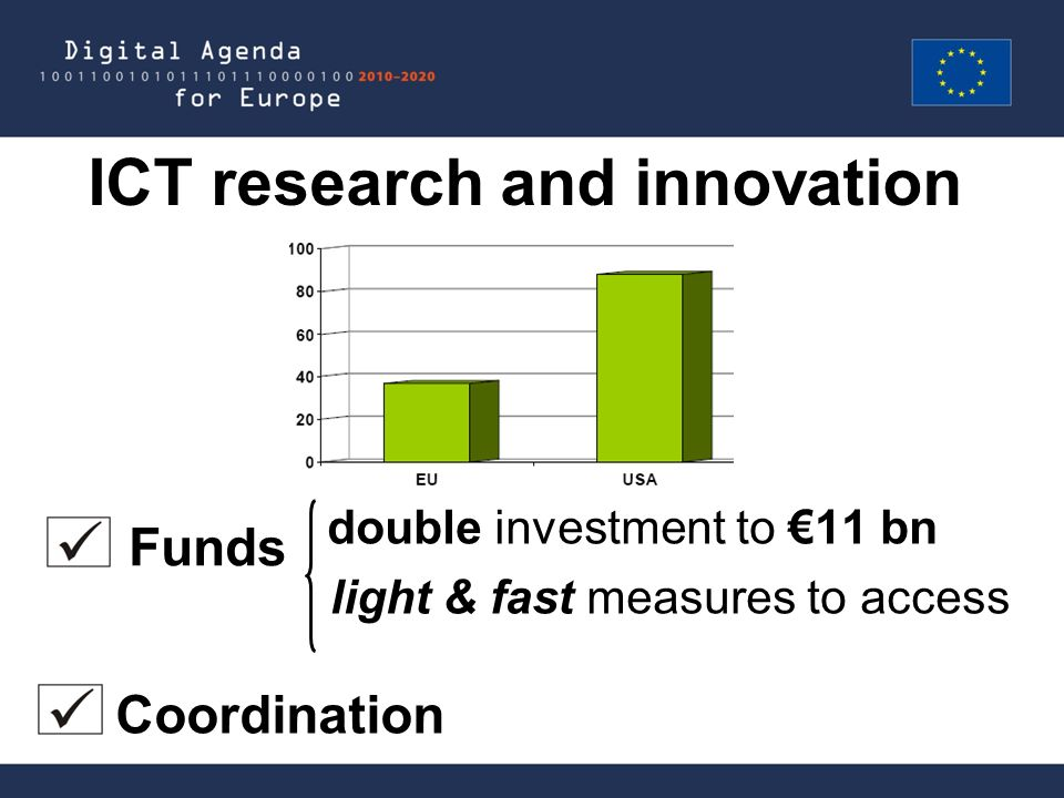 ICT research and innovation double investment to 11 bn light & fast measures to access Funds Coordination